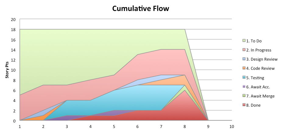 Agile charts for ms excel scrumage cumulativeflow ccuart Images