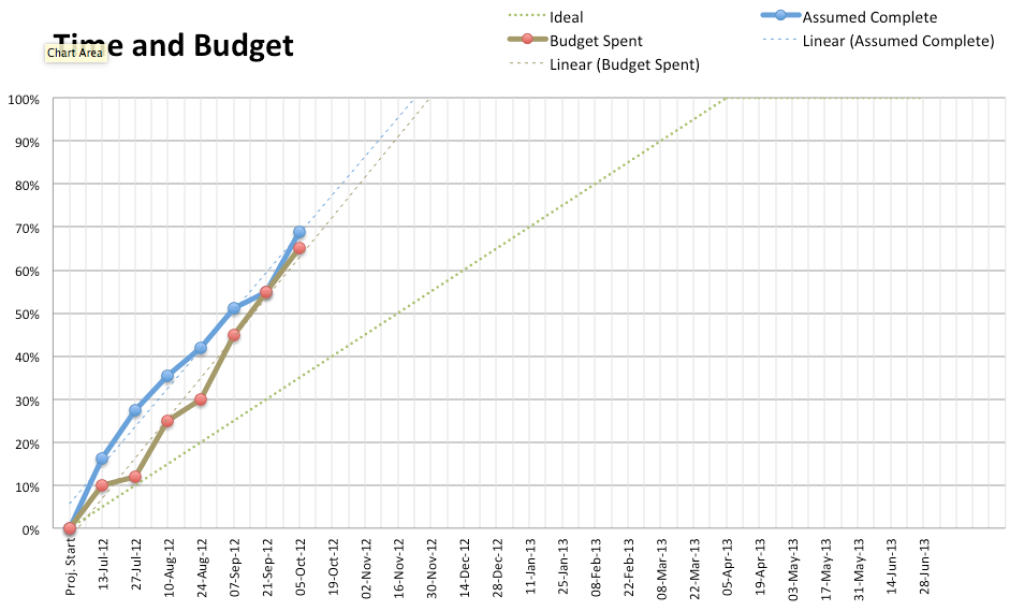Agile Charts for MS Excel | Scrumage